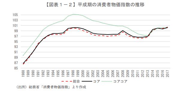 平成期の消費者物価指数の推移/出典:消費者物価指数半世紀の推移とその課題