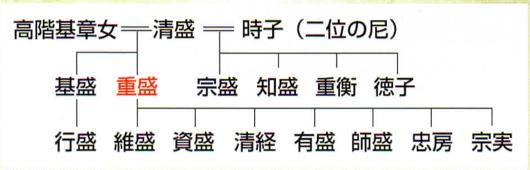 平家系図(冊子より引用)