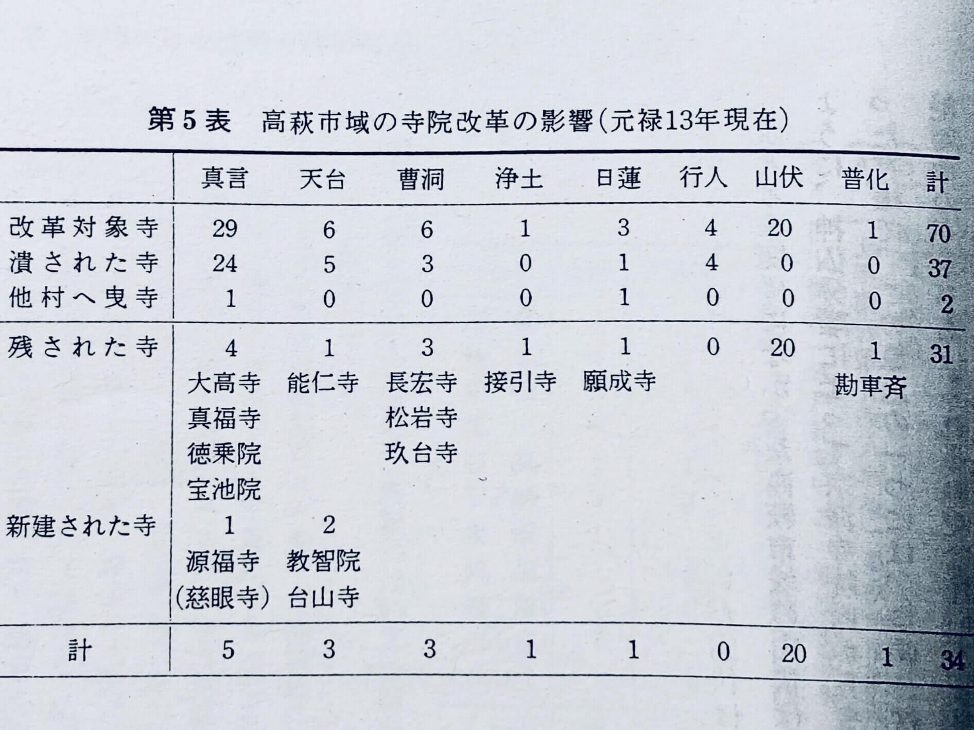 出典元:高萩市史(上)P357